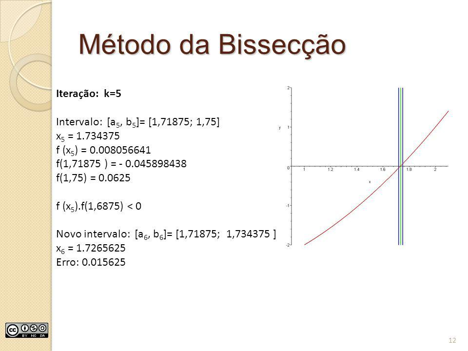 Método da Bissecção Iteração: k=5 Intervalo: [a5, b5]= [1,71875; 1,75]